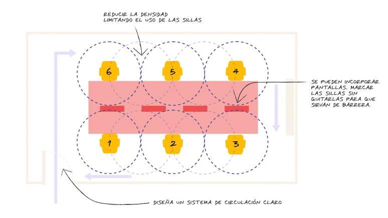 Gráfico para el espacio de trabajo después del Covid