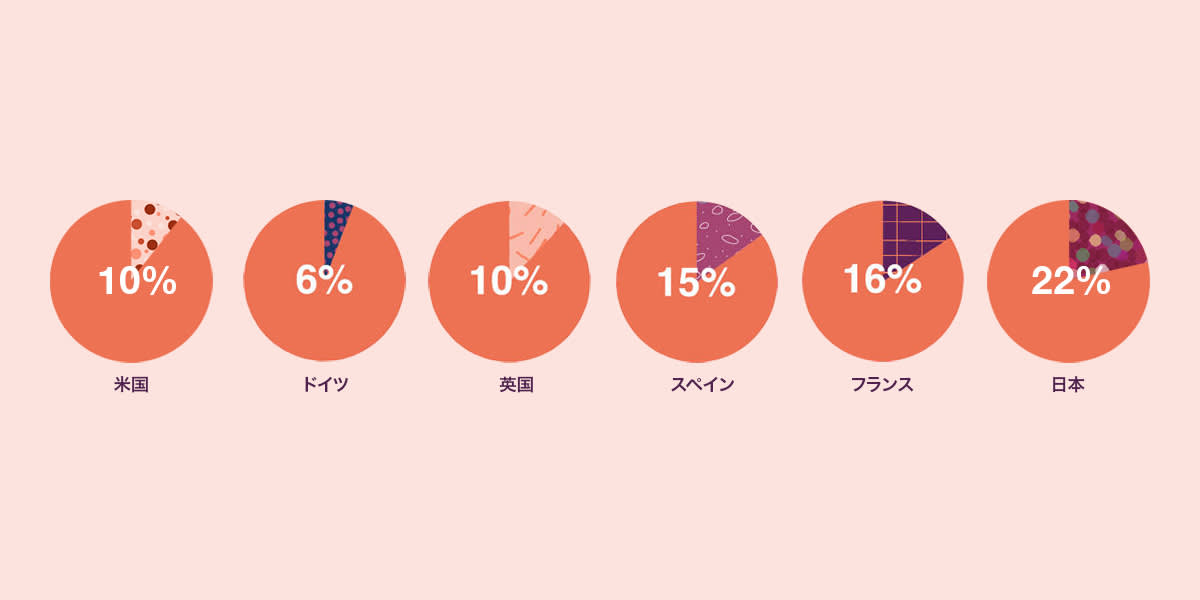 2018_SC_Creativity_LandingPage_Pie_none_Jpn