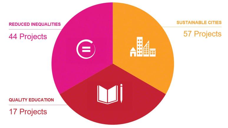 Social Impact Report