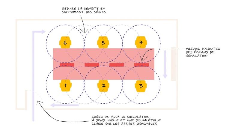Graphique pour l'espace de travail après Covid